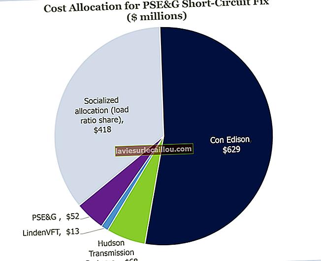 Κατανομή δαπανών