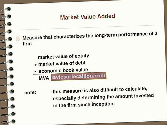 Προστιθέμενη αξία αγοράς