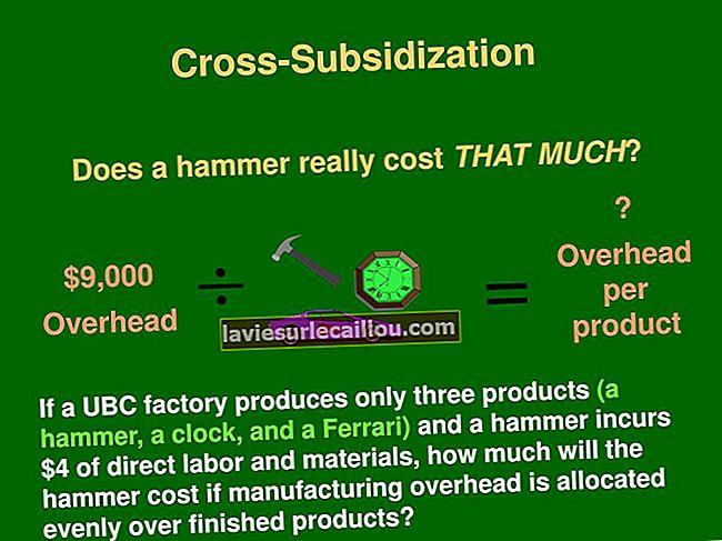 Navzkrižno subvencioniranje