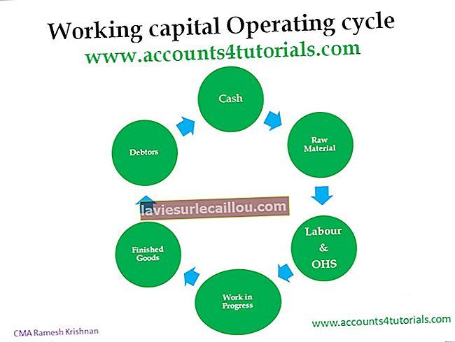 Ο κύκλος λειτουργίας μιας επιχείρησης
