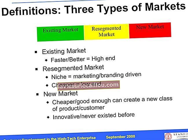 Ορισμός των κεφαλαιαγορών