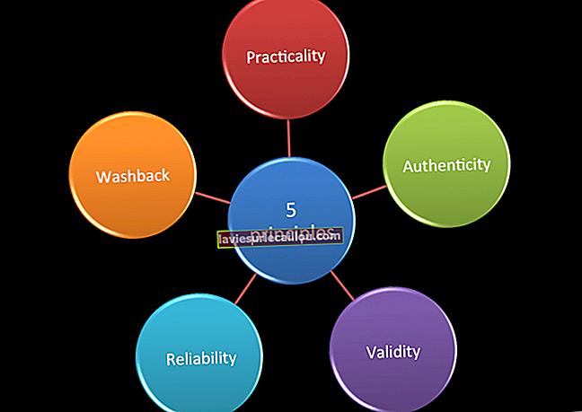 Principiul fiabilității
