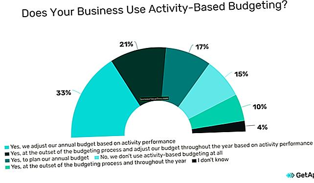 Proračun na podlagi dejavnosti