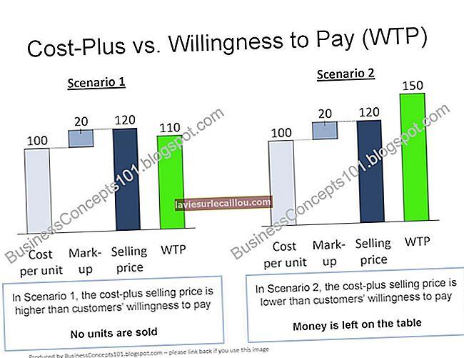 비용 및 가격