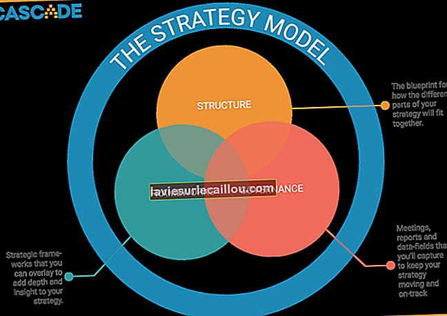 Opredelitev finančnega modeliranja