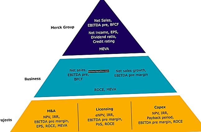 Метод оцінки EBITDA