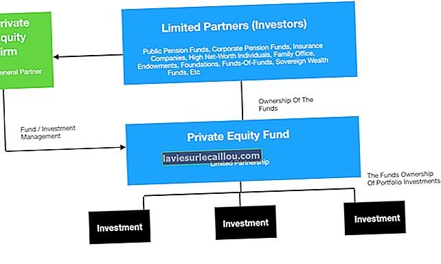 Definisjon av private equity