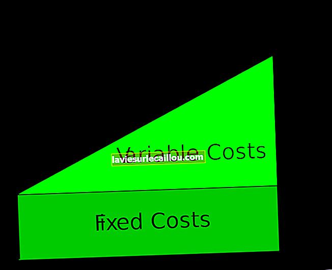 Ορισμός μικτού κόστους