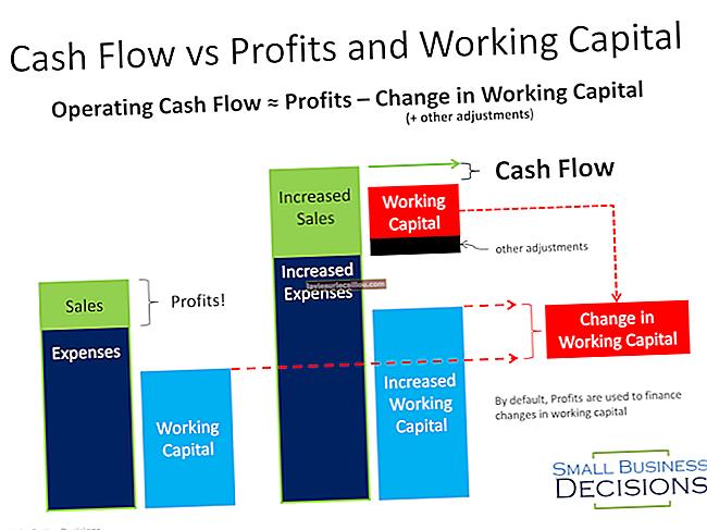 Різниця між чистим доходом та чистим грошовим потоком