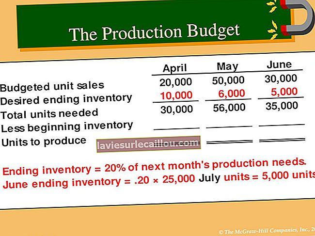 생산 예산